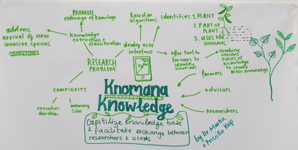 Knomana knowledge