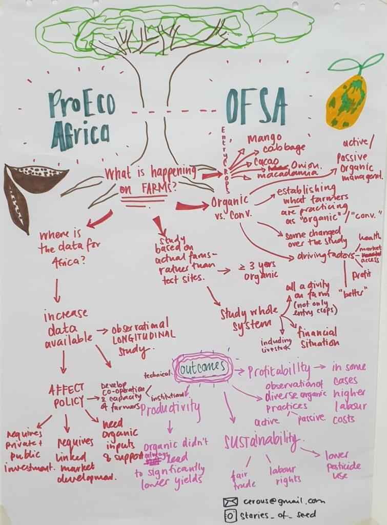 ProEco-OFSA