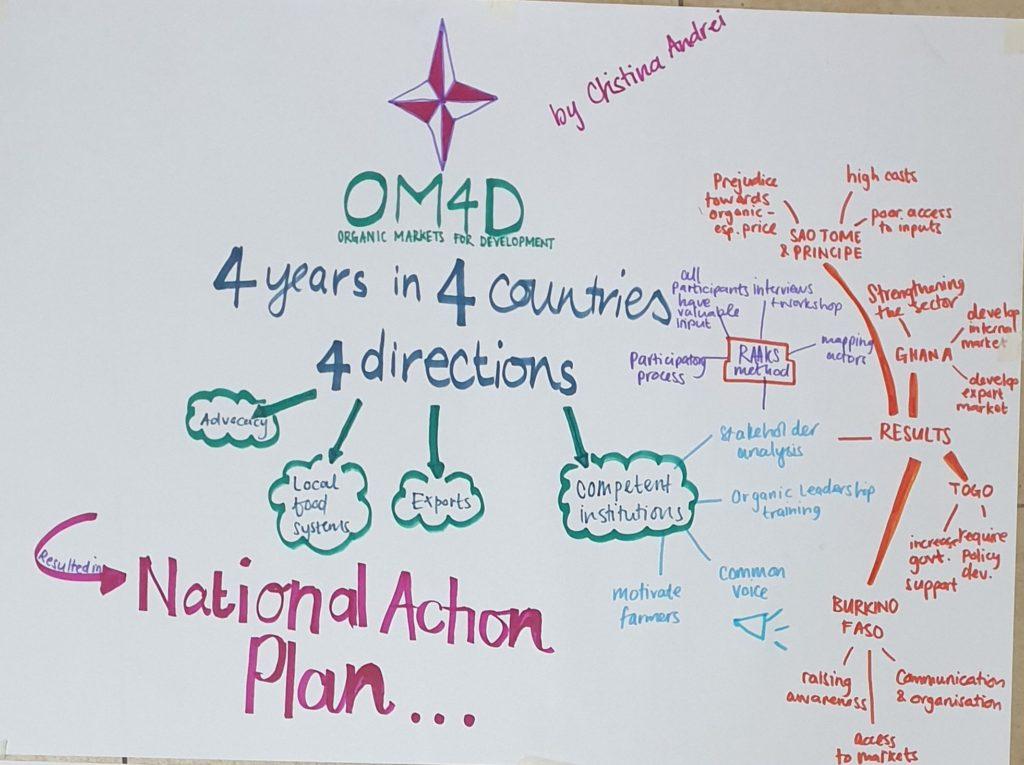 Stakeholder analysis OM4D